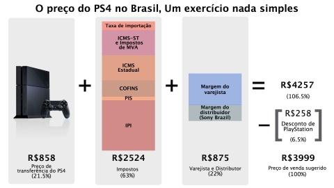 Infografico - preço do PS4 no Brasil
