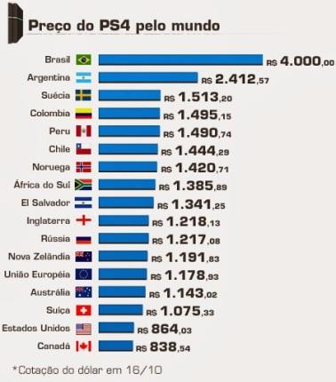 PS4 - comparação de preço em diversos mercados