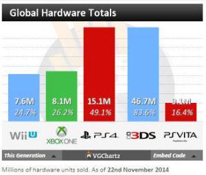 Vendas globais de consoles - 2014
